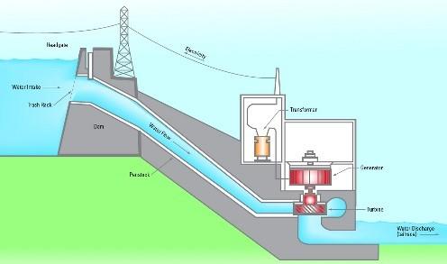Elektrik Nasıl Üretilir 2