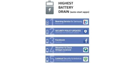 Android cihazlari Yavaslatan Uygulamalar 5